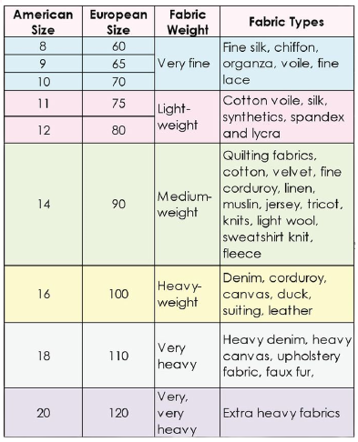 Quilting needle selection guide