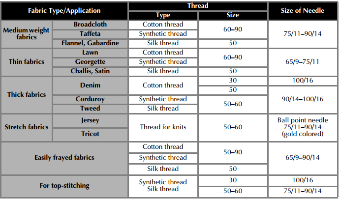 needle and thread size chart